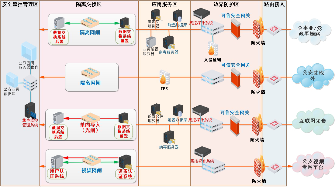 公安边界安全数据交换平台方案